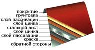 форма металлочерепицы: покрытие, грунтовка и стальной лист